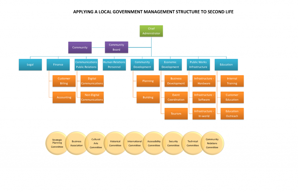 Applying a Local Government Management Structure to Second Life
