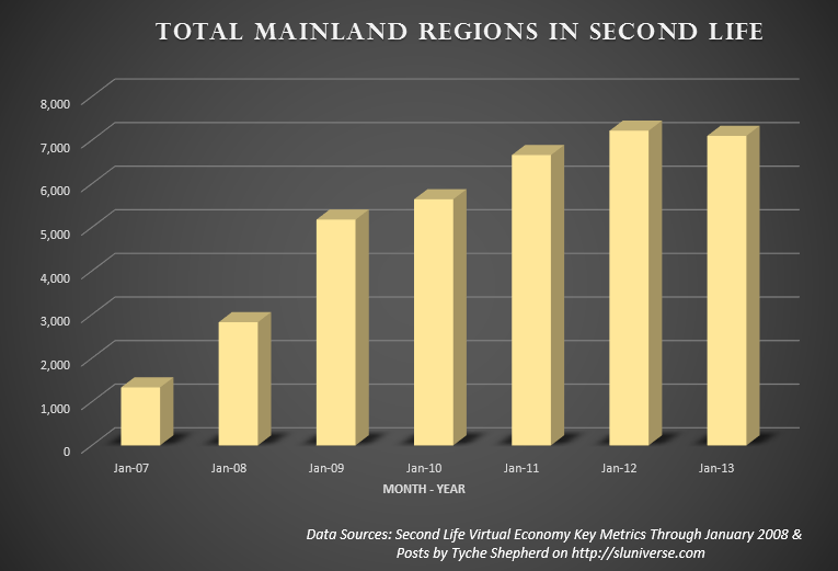 Total mainland regions in Second Life 2007 to 2013