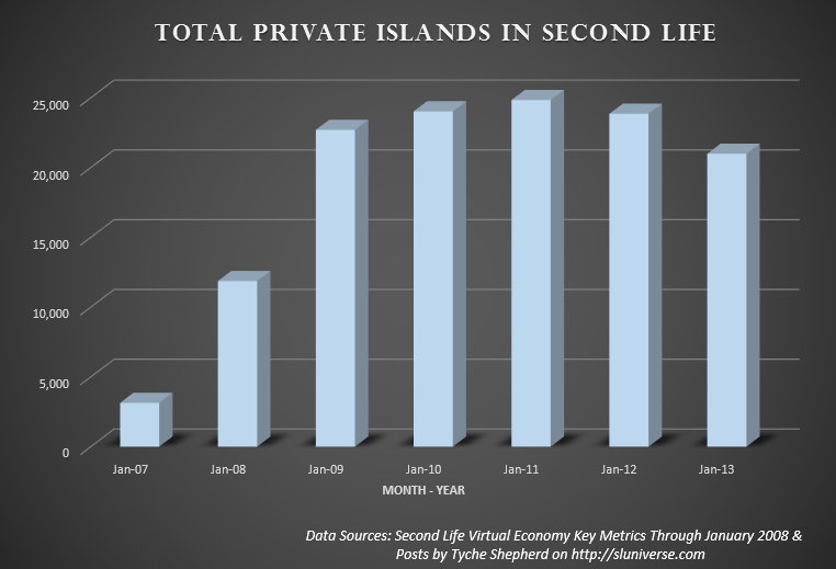 Total private regions in Second Life 2007 to 2013