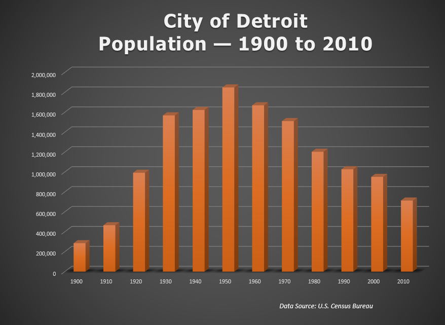 Population of Detroit, Michigan