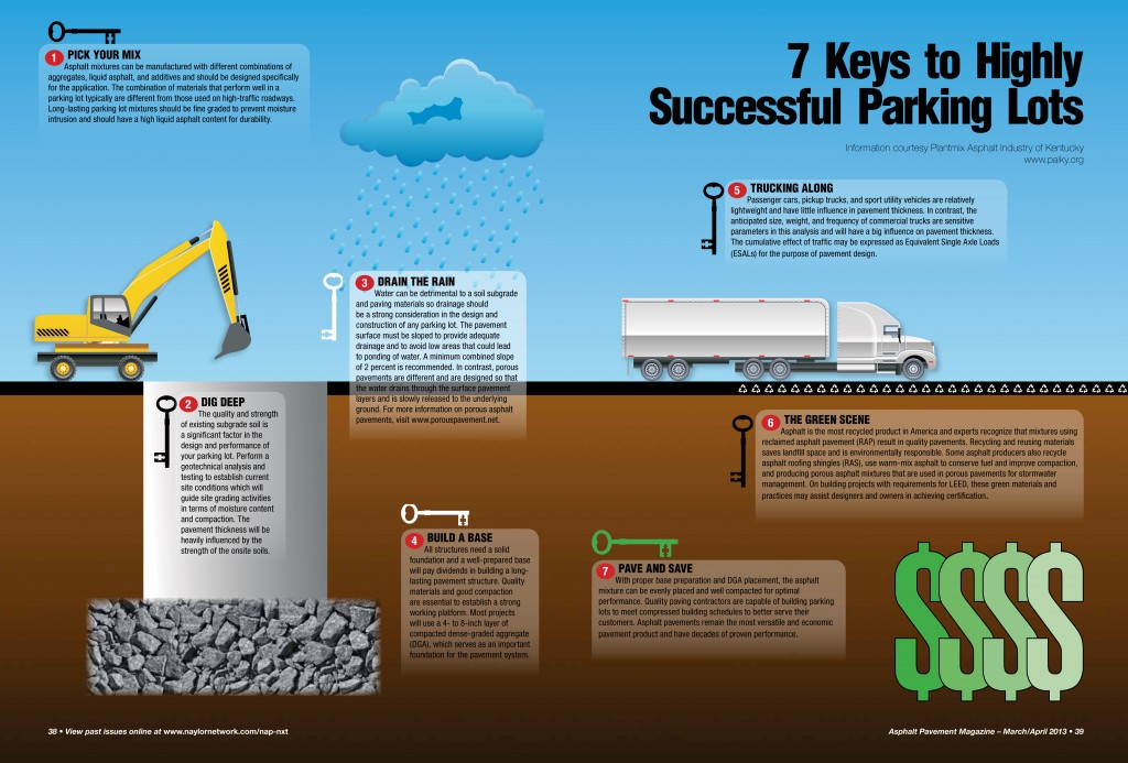 7 Keys to Highly Successful Parking Lots