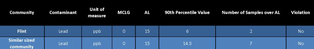 Lead Comparison 2014
