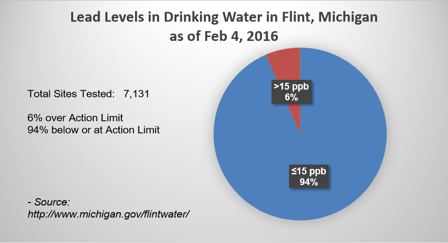 Flint Water Analysis 2/4/2016