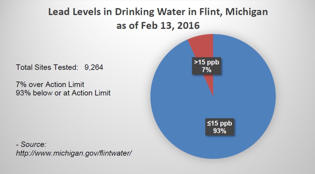Flint Water Analysis as of Feb. 13, 2016