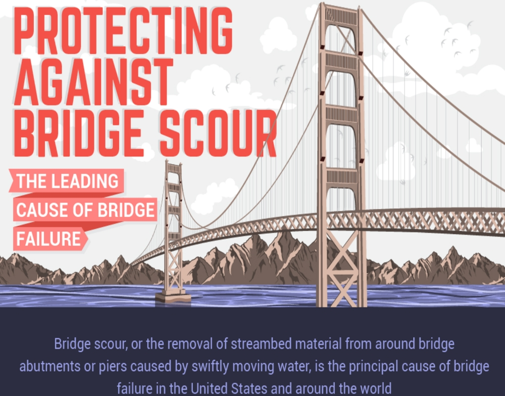 Infographic - Bridge Scour