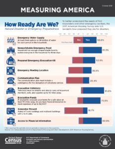 Results of readiness survey