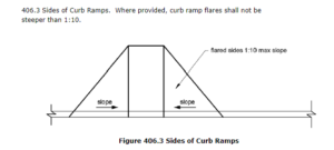 Curb ramp side slopes from ADA Standard 2010